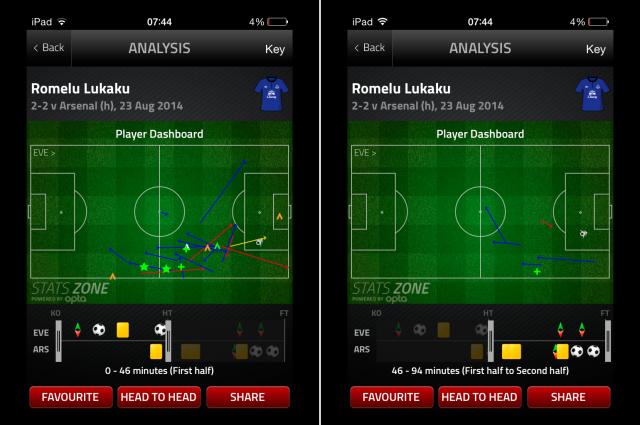 Lukaku Touches v Arsenal